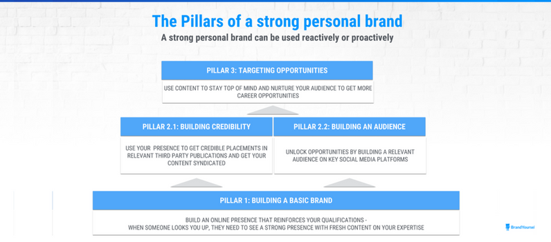 Pillars of a strong personal brand