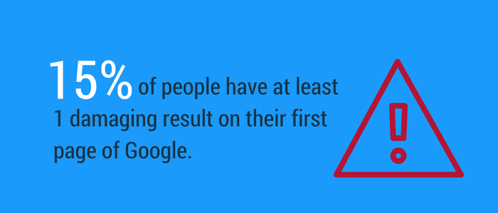 Fifteen percent of people have a damaging result that shows up online.